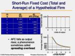 short run fixed cost total and average of a hypothetical firm