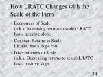 how lratc changes with the scale of the firm
