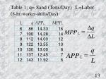 table 1 q sand tons day l labor 8 hr worker shifts day