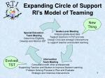 expanding circle of support ri s model of teaming