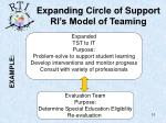 expanding circle of support ri s model of teaming1