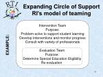 expanding circle of support ri s model of teaming2