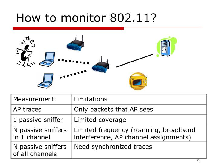 How to monitor 802.11?