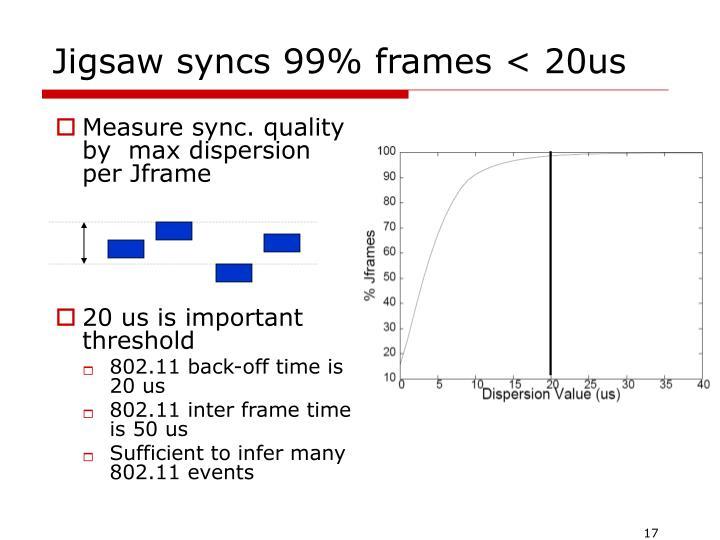 Jigsaw syncs 99% frames < 20us
