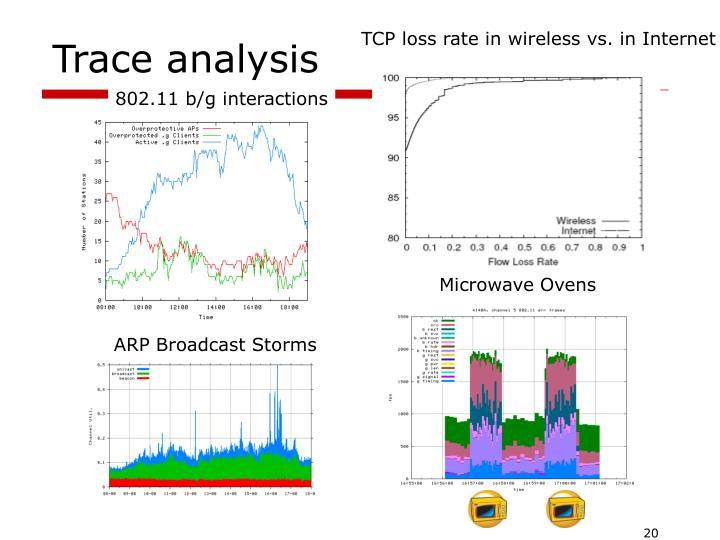 TCP loss rate in wireless vs. in Internet