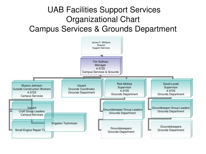 uab facilities support services organizational chart campus services grounds department n.