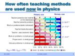 how often teaching methods are used now in physics