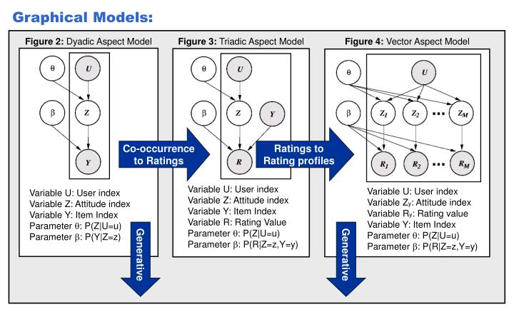 Graphical Models: