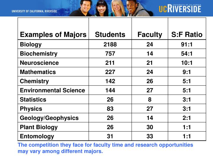 The competition they face for faculty time and research opportunities