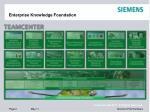 enterprise knowledge foundation