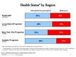 health status by region