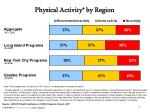 physical activity by region