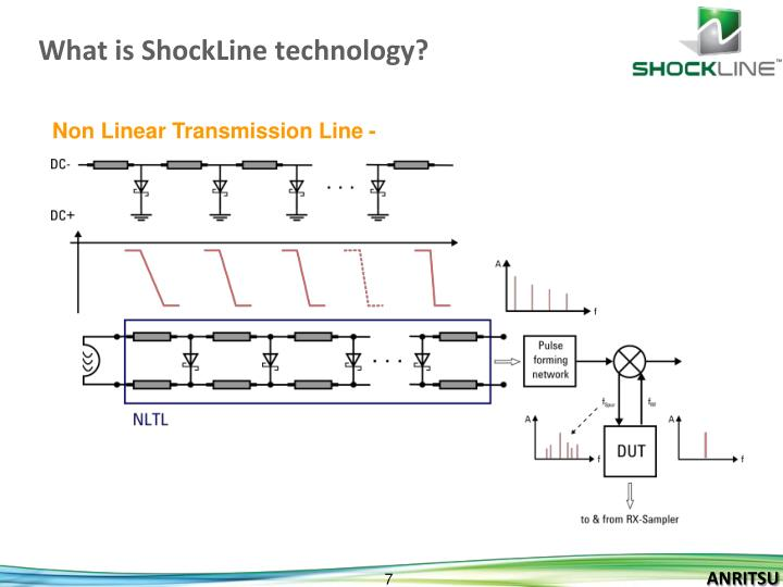 What is ShockLine technology?
