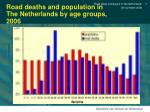 road deaths and population in the netherlands by age groups 2006