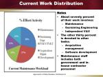 current work distribution