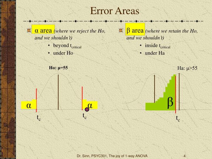 Error areas