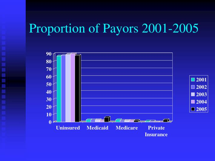 Proportion of Payors 2001-2005