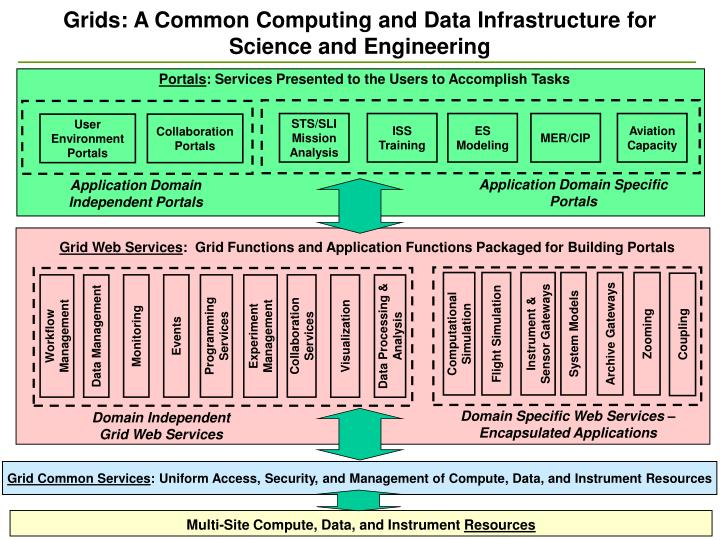 Grids: A Common Computing and Data Infrastructure for