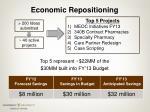 economic repositioning
