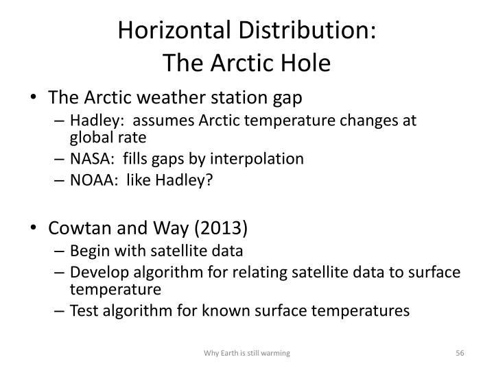 Horizontal Distribution: