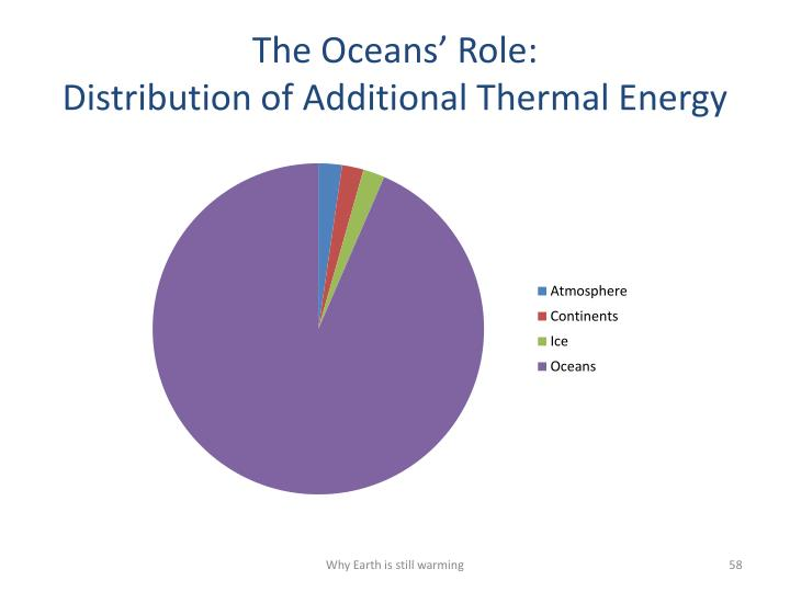 The Oceans' Role: