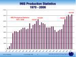 inis production statistics 1970 2008