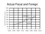 actual fiscal and foreign