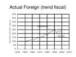actual foreign trend fiscal