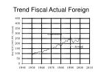 trend fiscal actual foreign