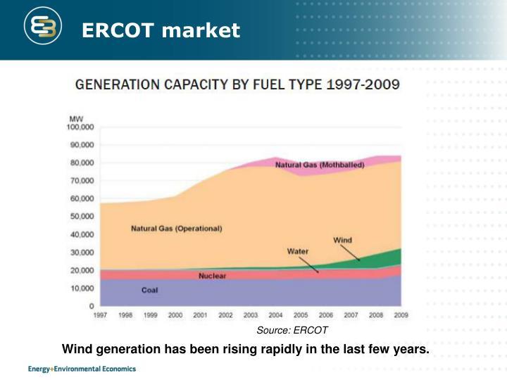 ERCOT market