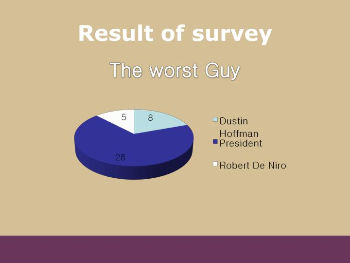 Result of survey