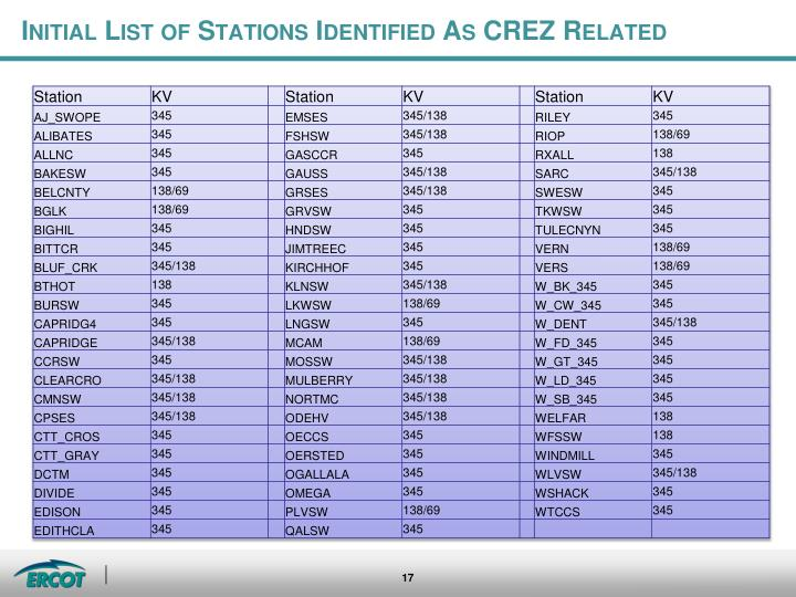 Initial List of Stations Identified
