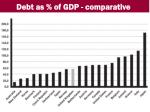 debt as of gdp comparative