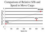 comparison of relative lb and speed to move cargo