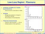 low loss region plasmons