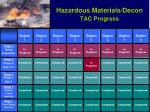 hazardous materials decon tac progress