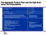 the aggregate product plan sets the high level vision and expectations