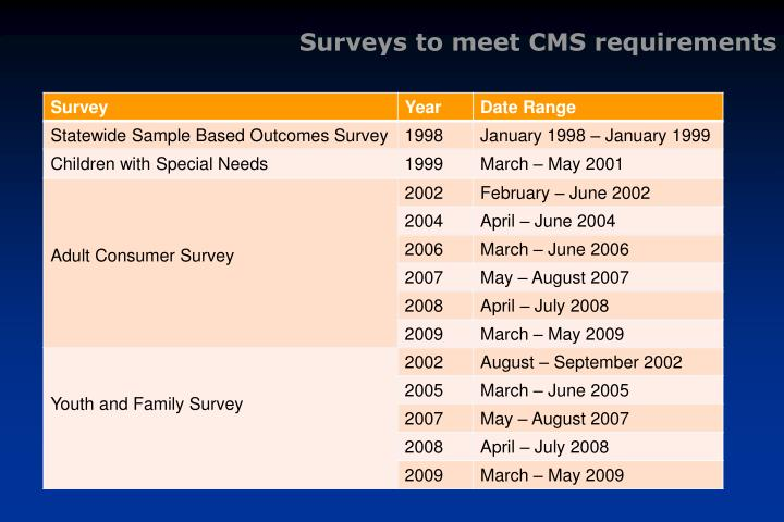 Surveys to meet CMS requirements