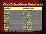 pirated video games market value