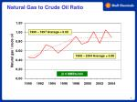 natural gas to crude oil ratio