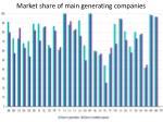 market share of main generating companies