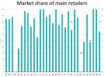 market share of main retailers