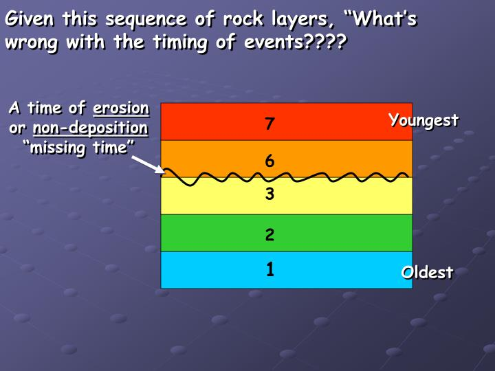 """Given this sequence of rock layers, """"What's"""