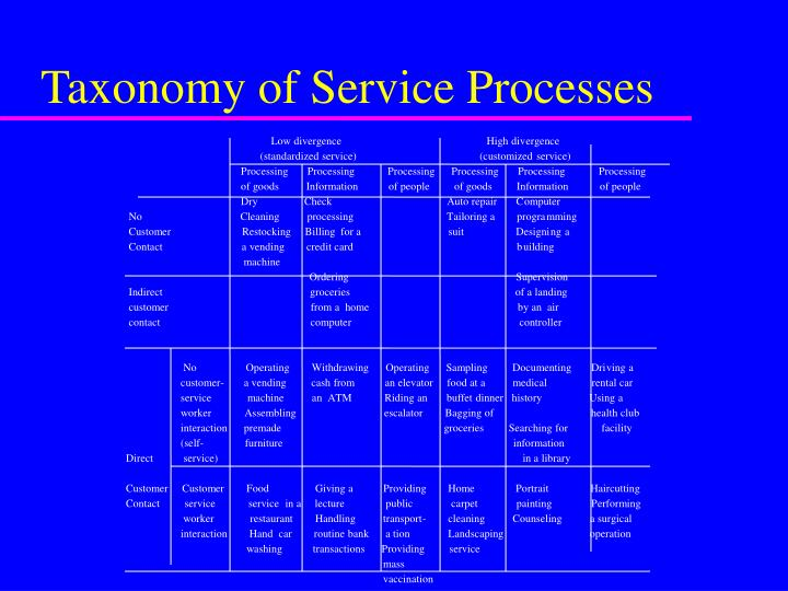 Ppt new service development powerpoint presentation id6700153 taxonomy of service processes malvernweather Gallery