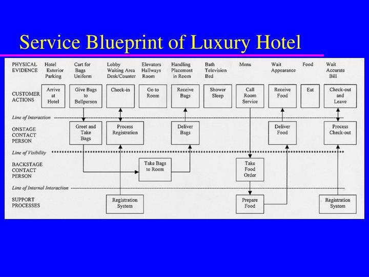 Ppt new service development powerpoint presentation id6700157 service blueprint of luxury hotel malvernweather Image collections