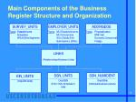 main components of the business register structure and organization