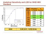 analytical sensitivity and lod for who hbv standard