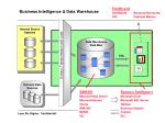 business intelligence data warehouse