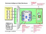 business intelligence data warehouse1