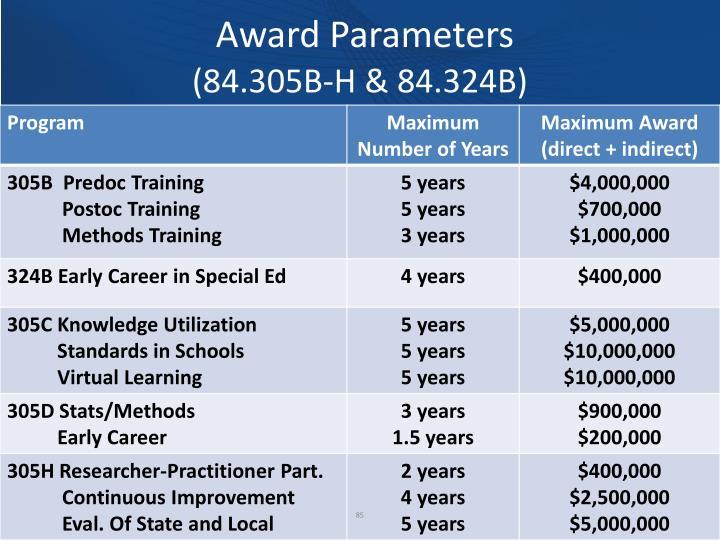 Award Parameters